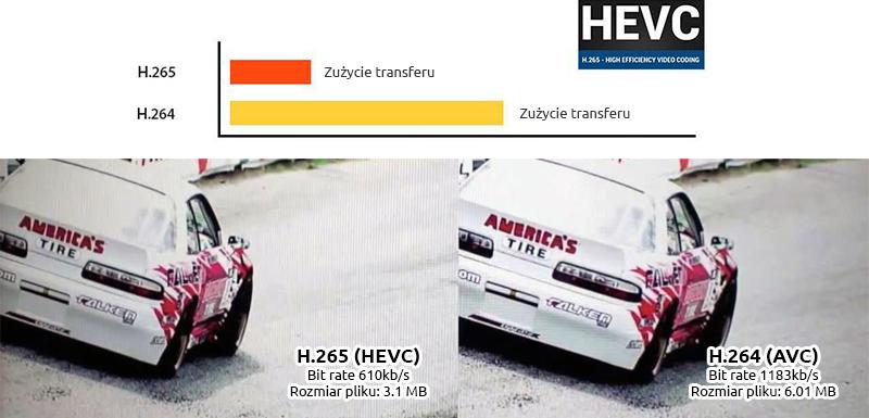 Nowy poziom jakości h.265