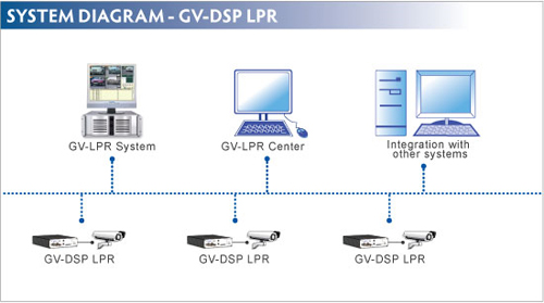 Video server GV-DSP LPR Geovision