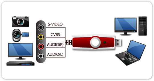 Video Audio Grabber USB (LV5EDLX)